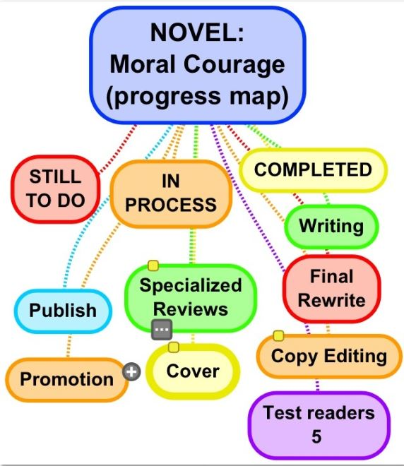 mind map moral courage