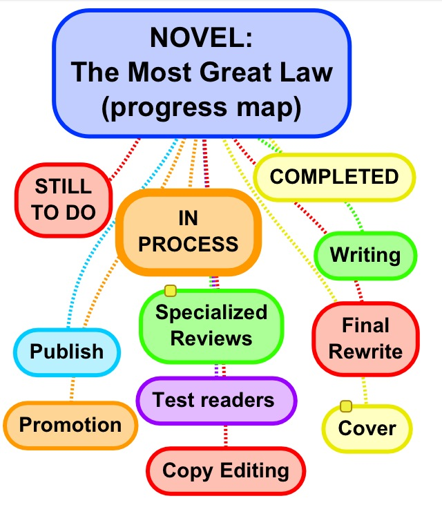 The Most Great Law mind map1